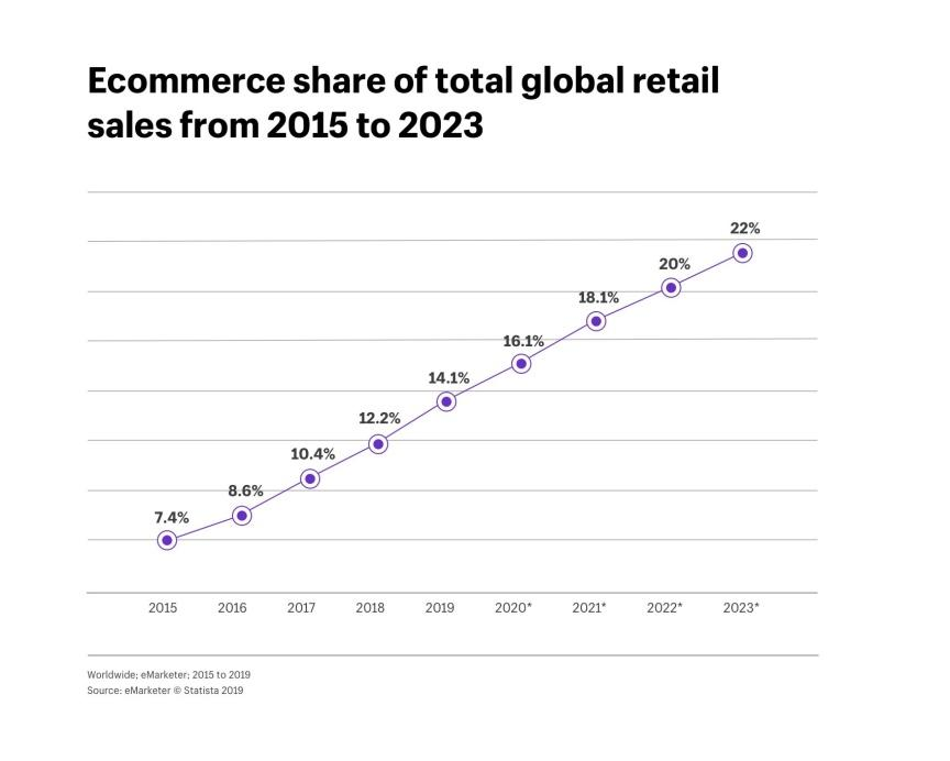 eCommerce trends 2021 - Graph 2015 to 2023