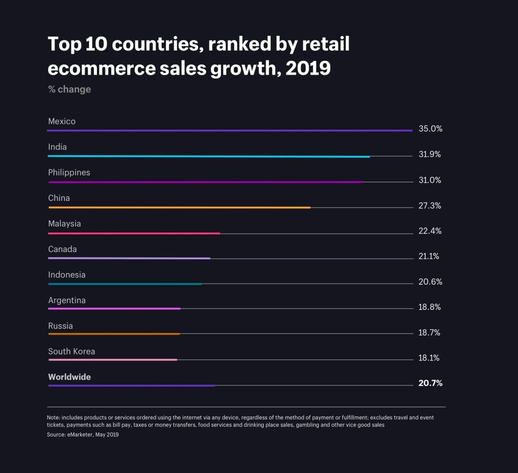eCommerce trend growth country-wise